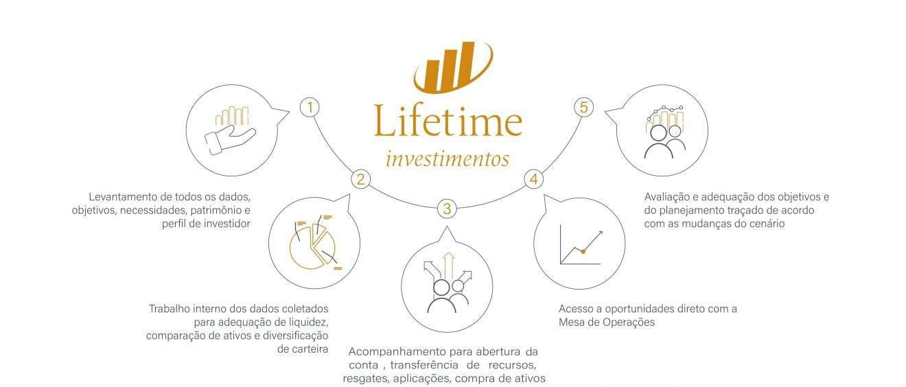 lifetime-investimentos
