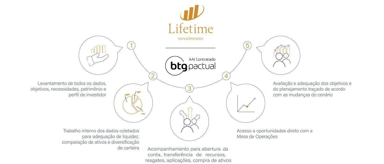 lifetime-btg-investimentos-dektop